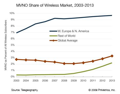 MVNO Share in Wireless Market